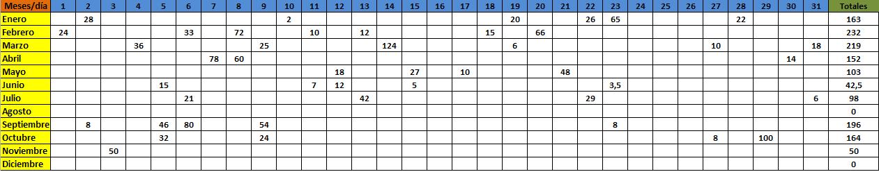 Registro Lluvias 2014